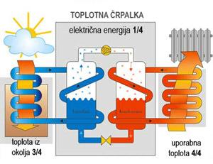 toplotna-crpalka-1